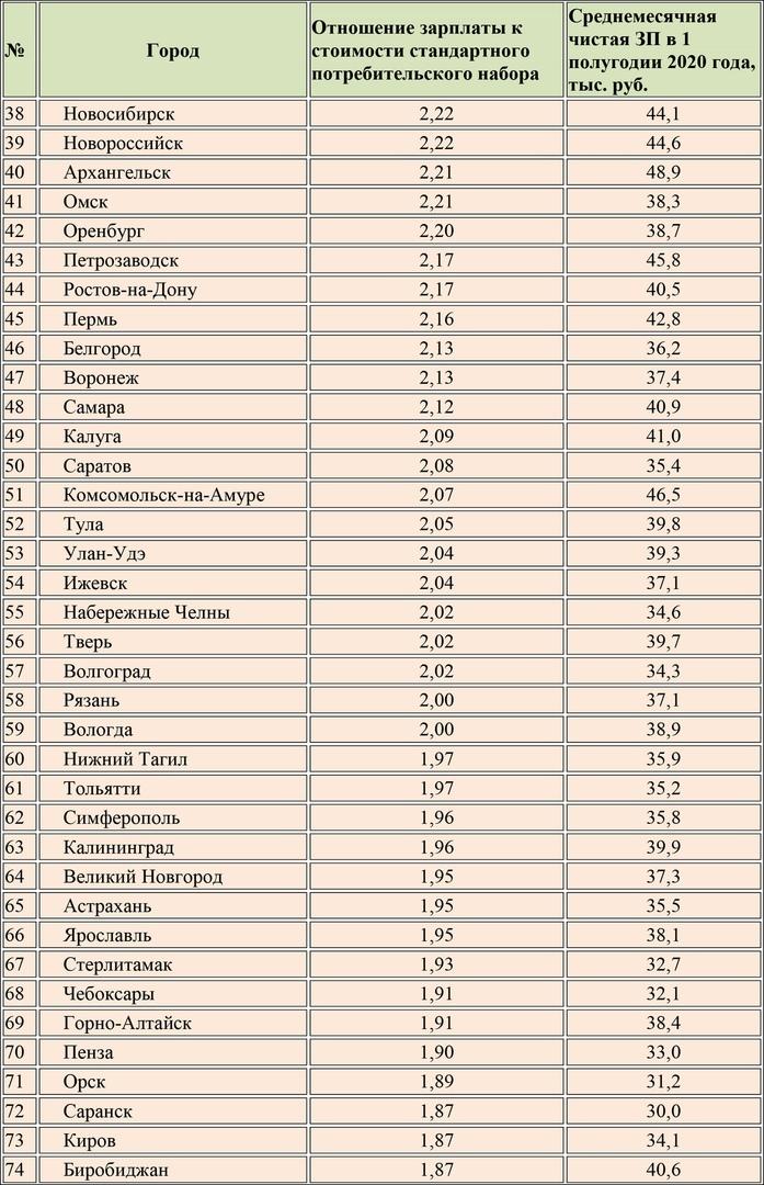 Таганрог занял 91 позицию в рейтинге «100 российских городов по уровню заработных плат»