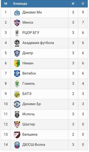 Турнирная таблица чемпионата Высшей лиги Беларуси-2020/21 U-17 (юноши 2004 года рождения) после 3-го тура.
