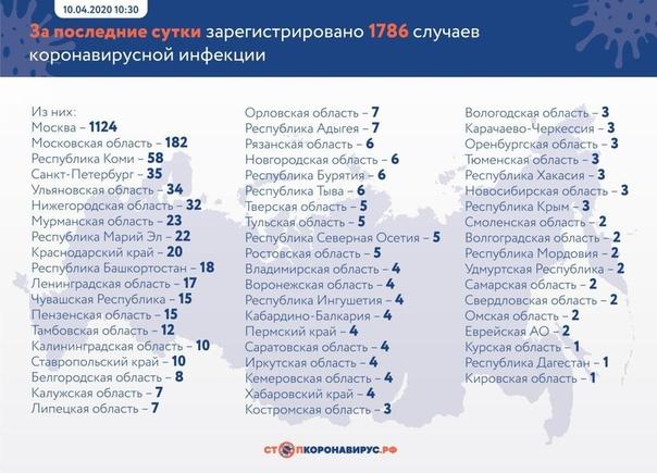 1786 новых случаев коронавируса в России за последние сутки в 57 регионах Всего на сегодняшний день в России зарегистрировано 11 917 случаев коронавируса в 82 регионах. За весь период