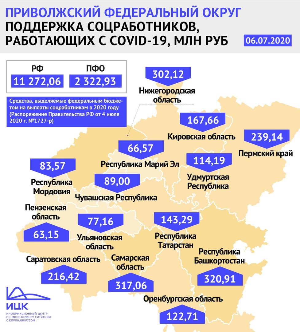 Правительство РФ выделит допсредства на стимулирующие выплаты соцработникам Марий Эл