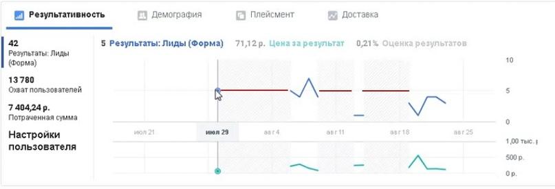 42 лида за 10 дней по 176 рублей для компании по международным перевозкам и сертификации., изображение №11