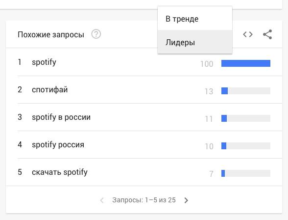 Как пользоваться Google Trends. Полное руководство для новичков, изображение №7